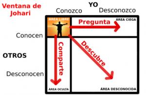 Diagrama de la ventana de Johari