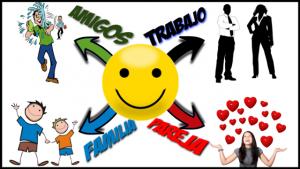 Una cara feliz frente a las áreas de la vida: amigos, trabajo, familia y pareja.